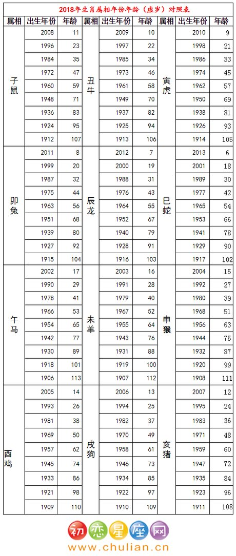 年多大岁数虚岁:年生属什么的多大岁数