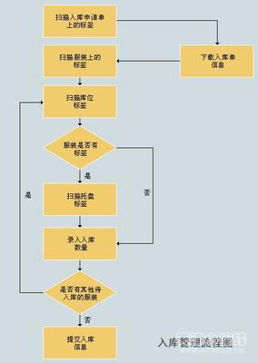 入库作业流程图  出入库流程图